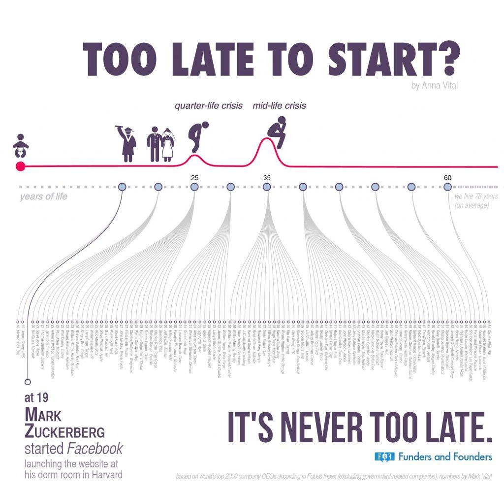troppo tardi, asocialman, infografica funders & founders