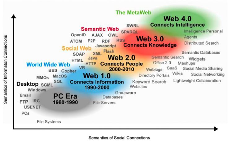 web semantico, hummingbird, knowledge graph,